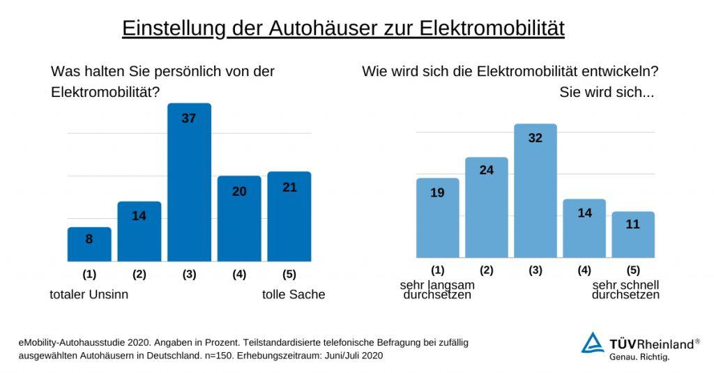 Elektromobilität: Was denken Autohäuser darüber?